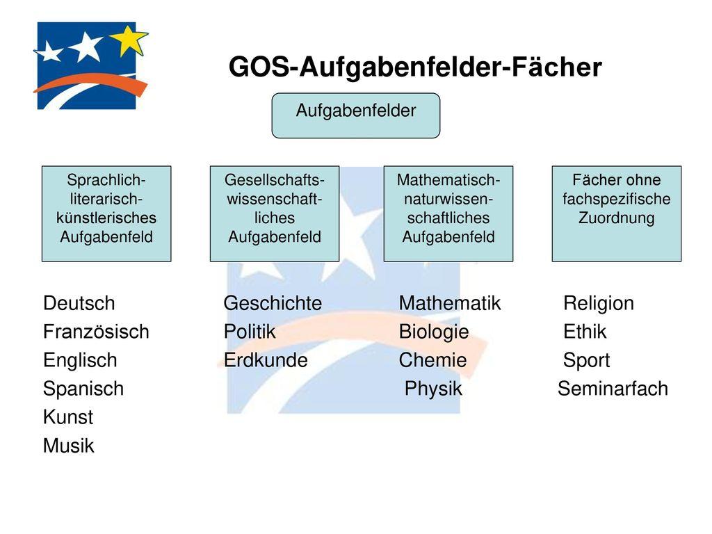 GOS-Aufgabenfelder-Fächer