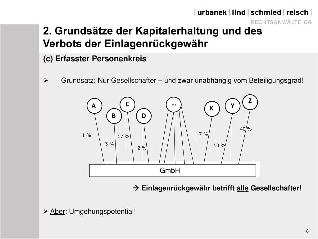 09.05.2012 2. Grundsätze der Kapitalerhaltung und des Verbots der Einlagenrückgewähr. (c) Erfasster Personenkreis.