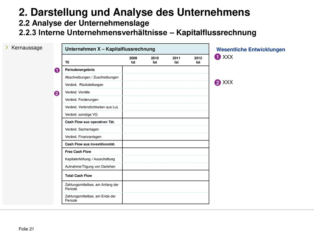 Groß Wertschöpfungskette Analyse Vorlage Galerie - Entry Level ...