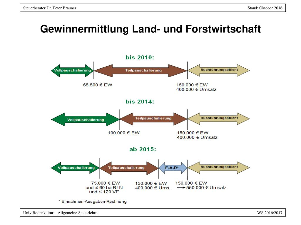Gewinnermittlung Land- und Forstwirtschaft