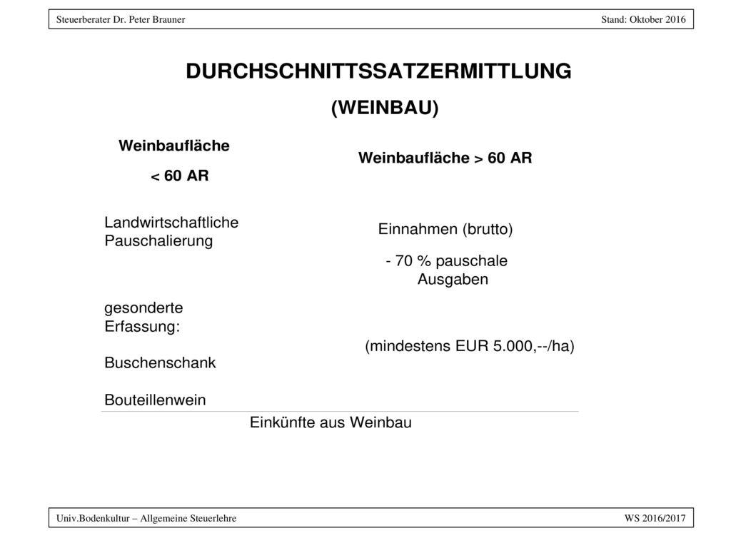 Univ.Bodenkultur – Allgemeine Steuerlehre WS 2016/2017