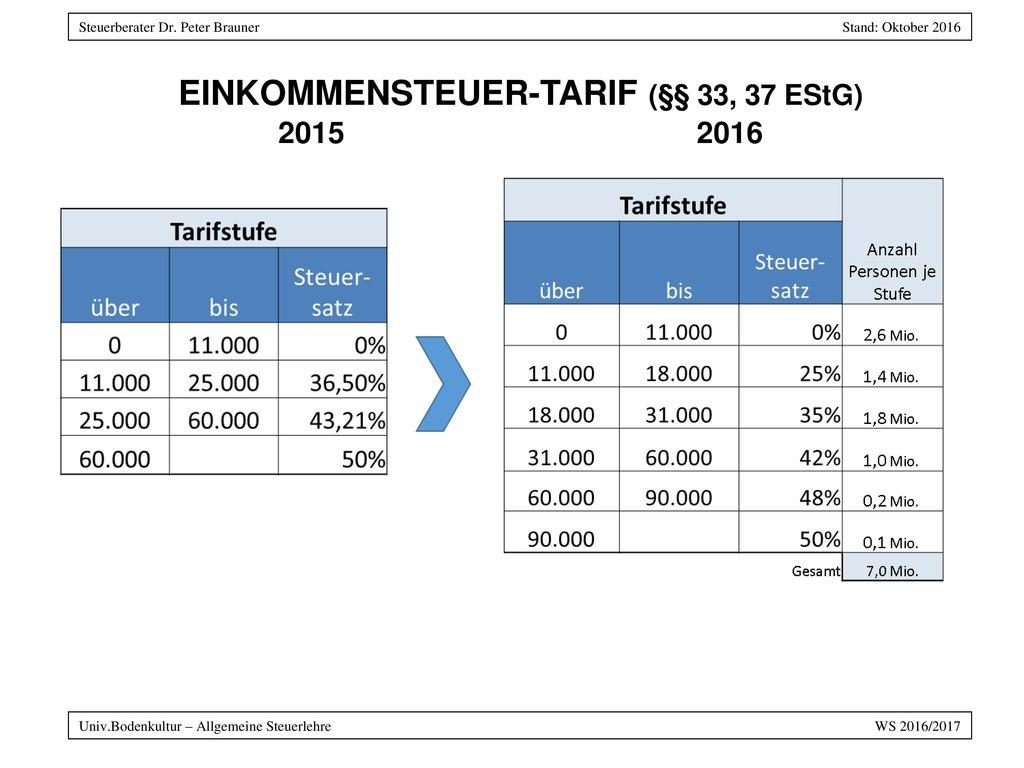 EINKOMMENSTEUER-TARIF (§§ 33, 37 EStG) 2015 2016