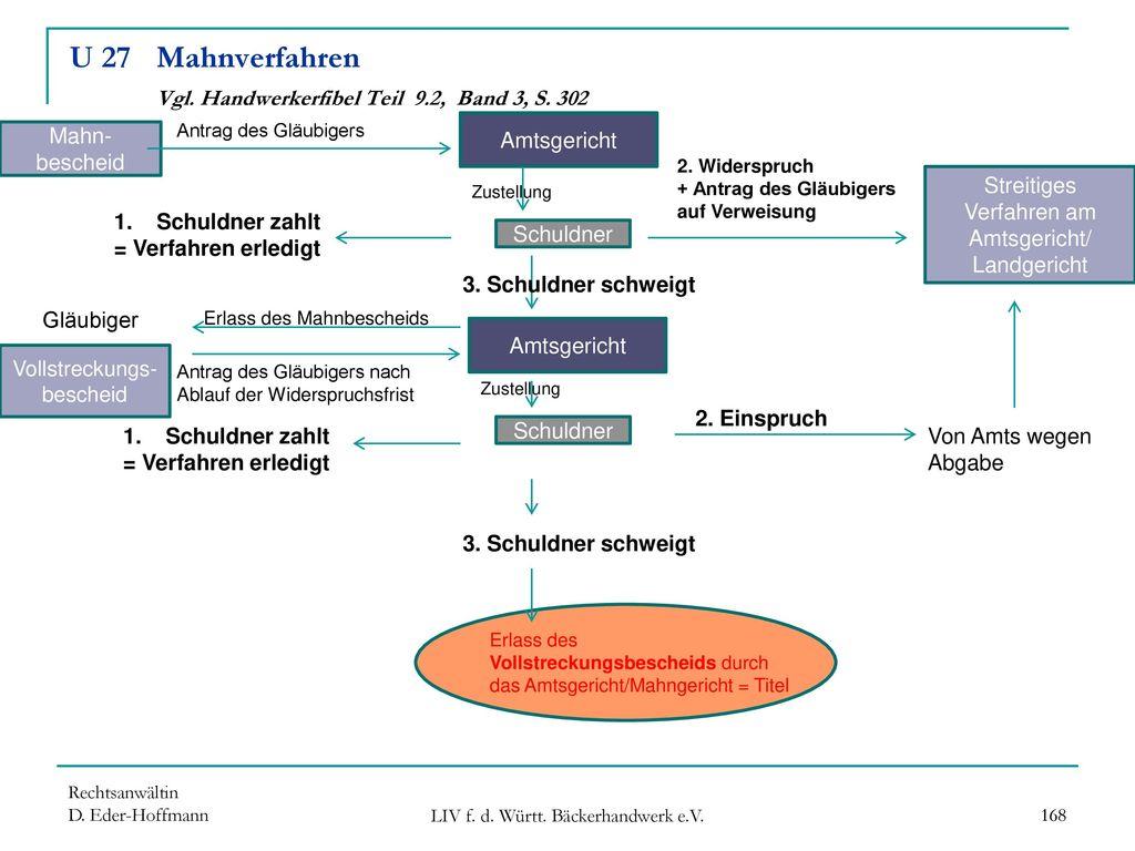 U 27 Mahnverfahren Vgl. Handwerkerfibel Teil 9.2, Band 3, S. 302