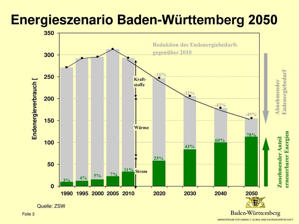 Energieszenario Baden-Württemberg 2050