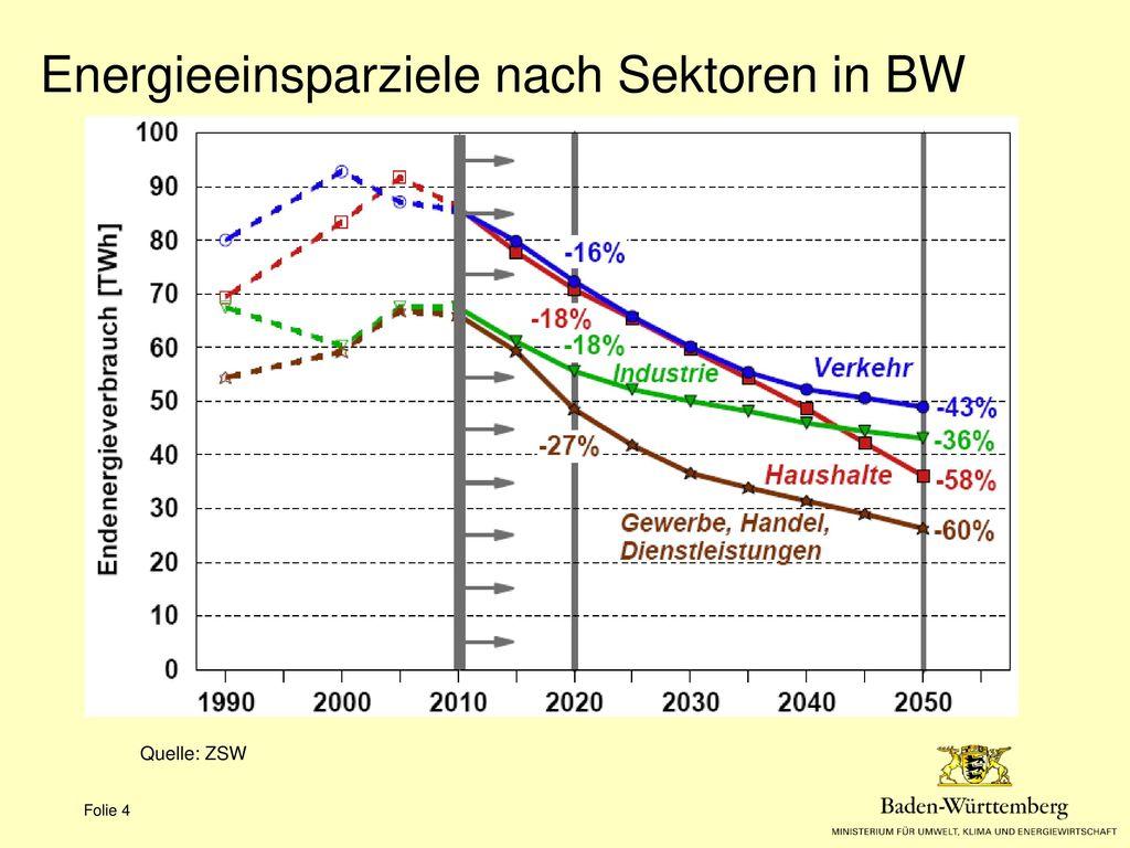 Energieeinsparziele nach Sektoren in BW