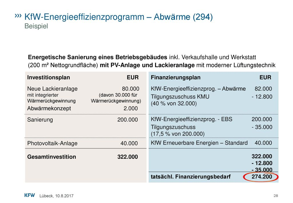 KfW-Energieeffizienzprogramm – Abwärme (294) Beispiel