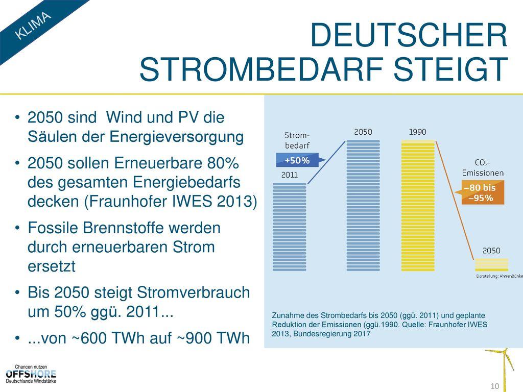 Deutscher Strombedarf steigt