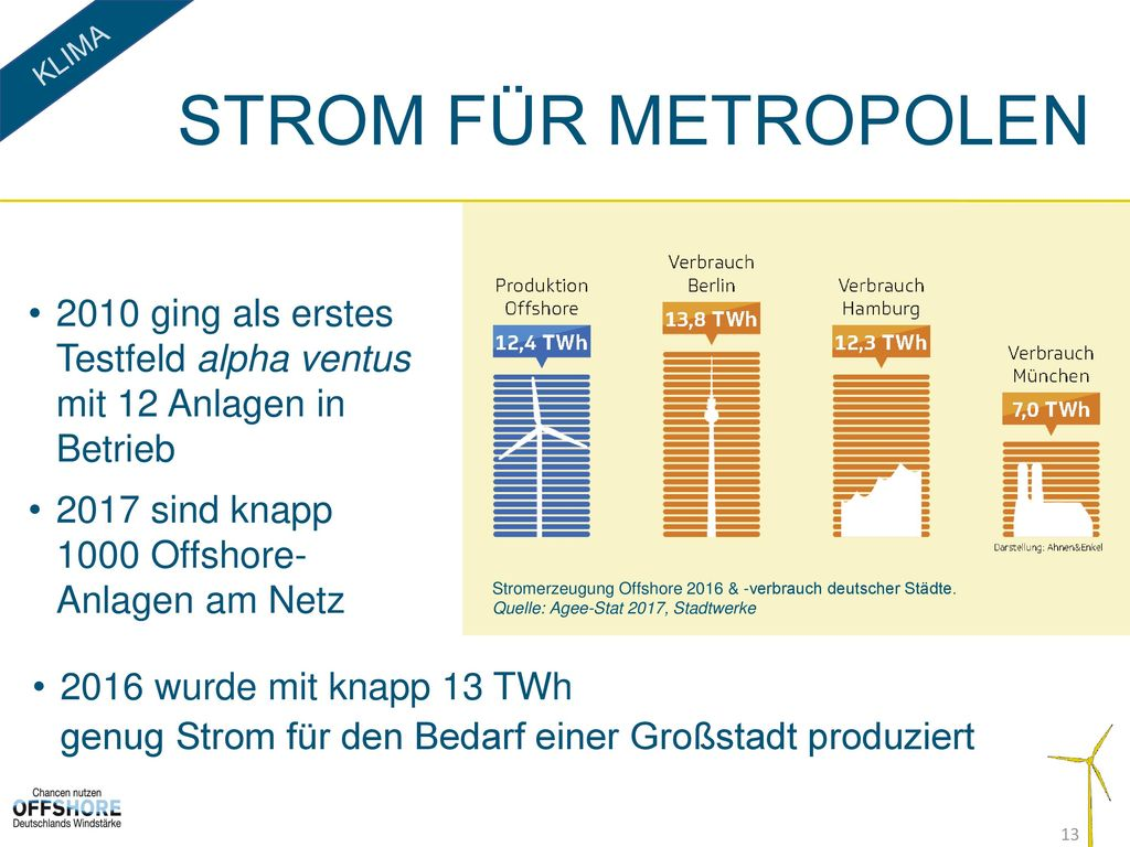 Klima Strom für Metropolen. 2010 ging als erstes Testfeld alpha ventus mit 12 Anlagen in Betrieb.