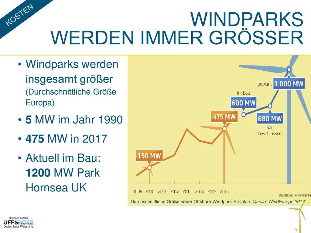 Windparks werden immer grösser