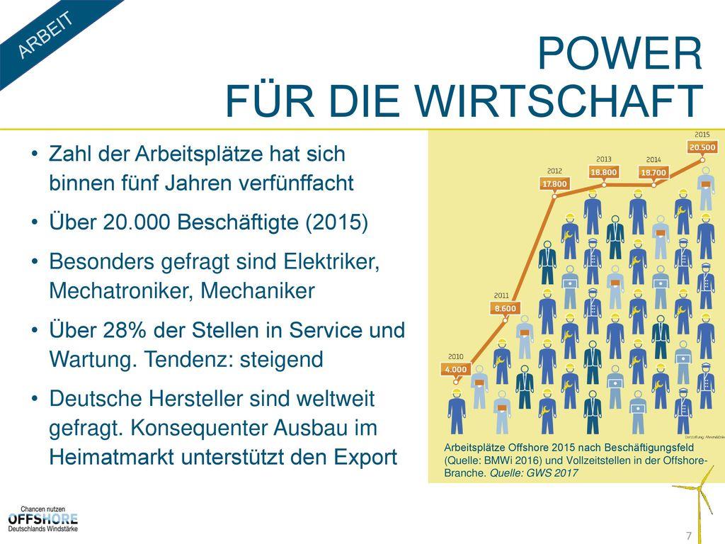 Power für Die Wirtschaft