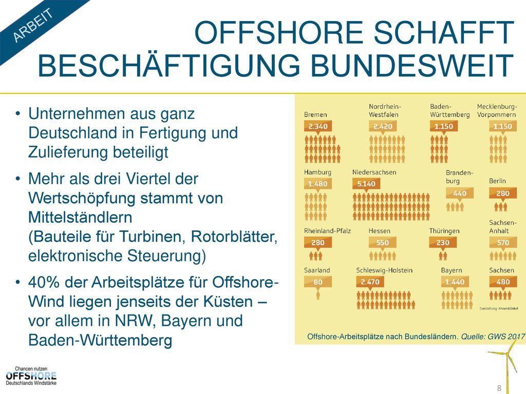 Offshore schafft Beschäftigung bundesweit