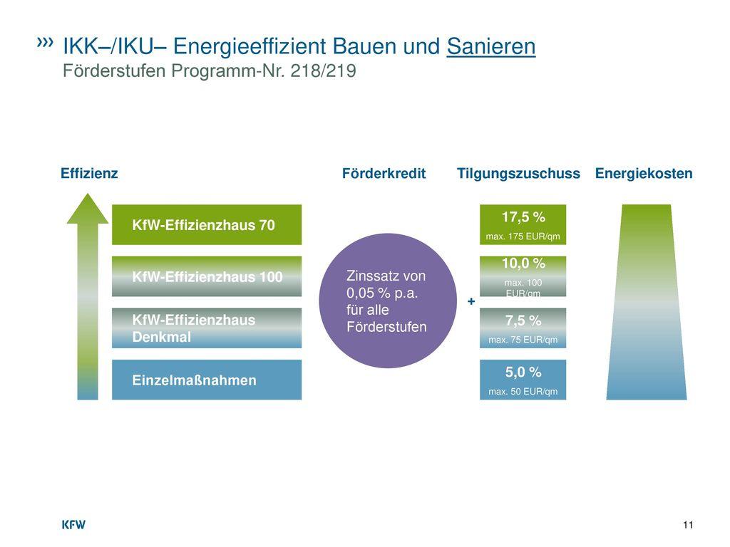 IKK–/IKU– Energieeffizient Bauen und Sanieren