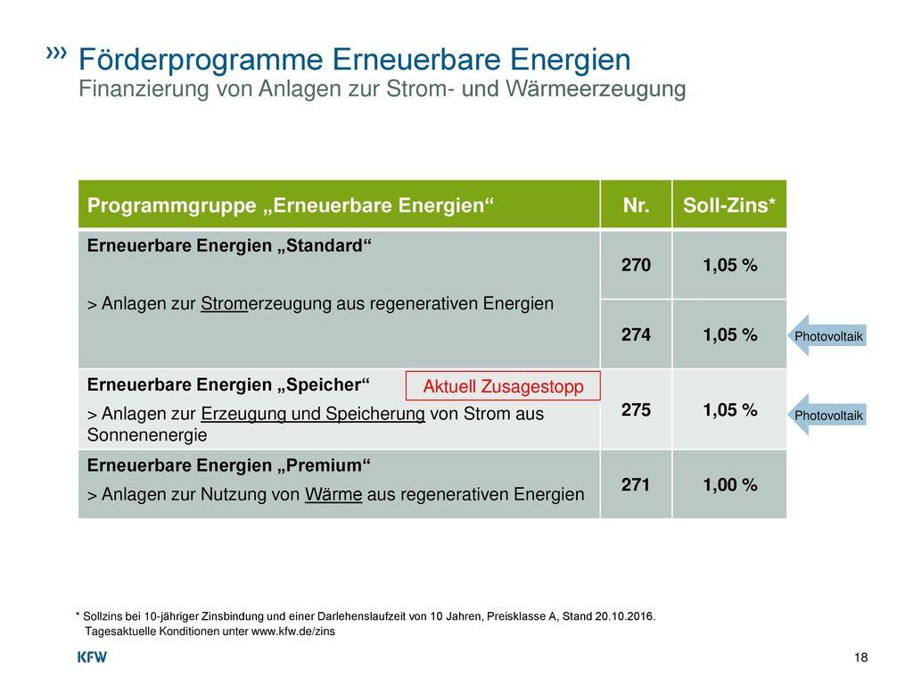 Förderprogramme Erneuerbare Energien