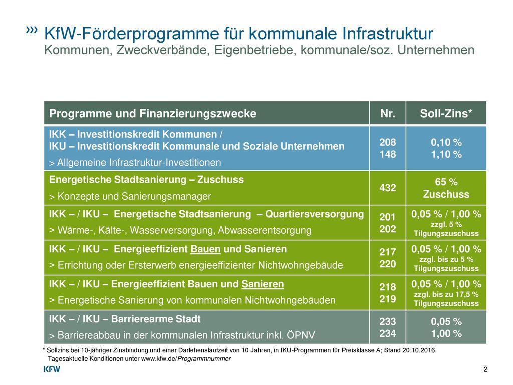 KfW-Förderprogramme für kommunale Infrastruktur
