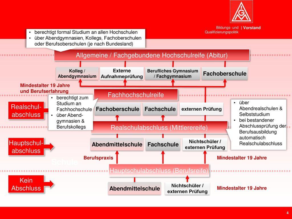 Schule Allgemeine / Fachgebundene Hochschulreife (Abitur)