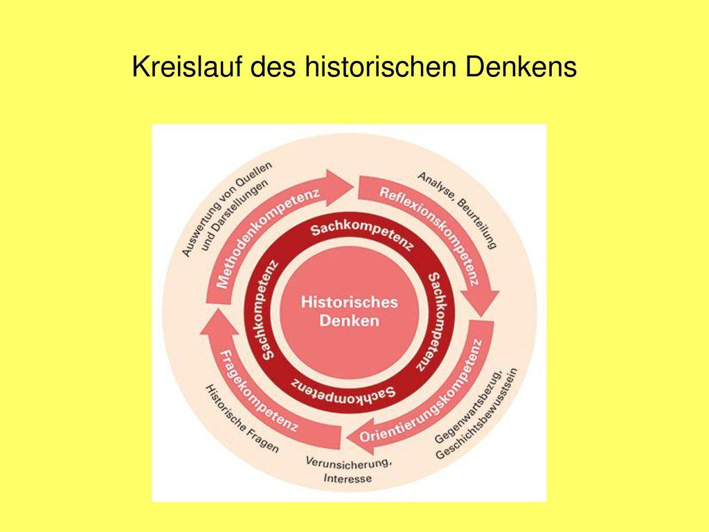 Kreislauf des historischen Denkens