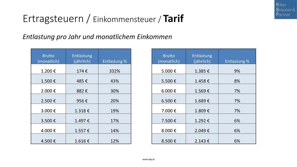 Ertragsteuern / Einkommensteuer / Tarif