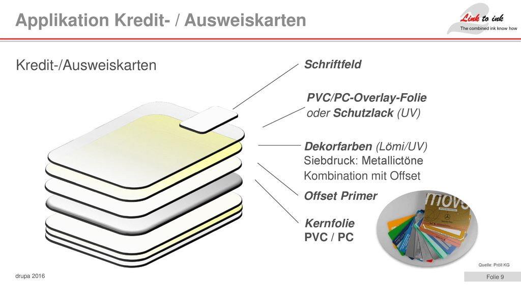 Applikation Kredit- / Ausweiskarten