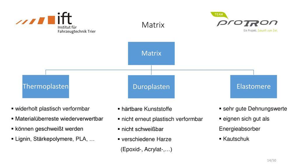Matrix Matrix Thermoplasten Duroplasten Elastomere