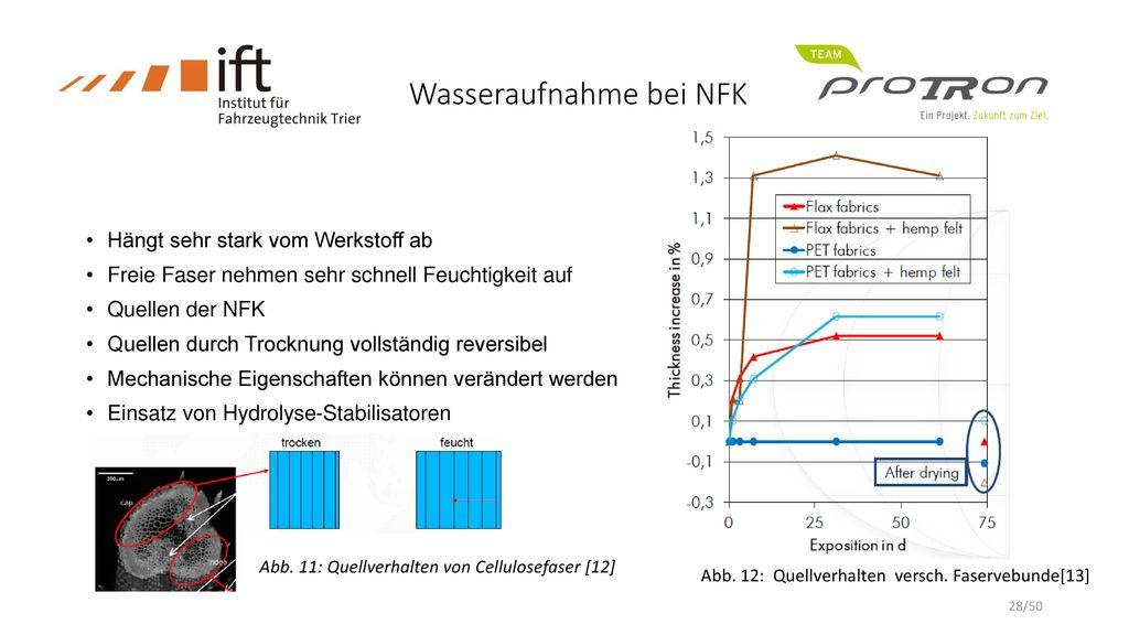 Wasseraufnahme bei NFK