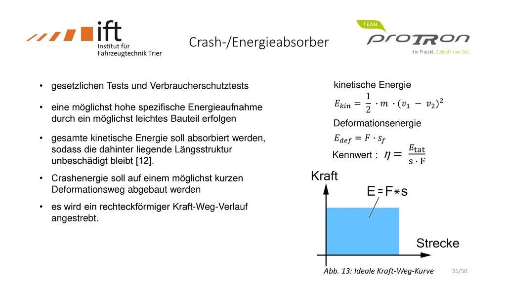 Crash-/Energieabsorber