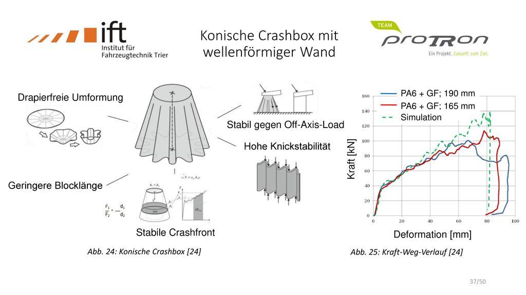 Konische Crashbox mit wellenförmiger Wand