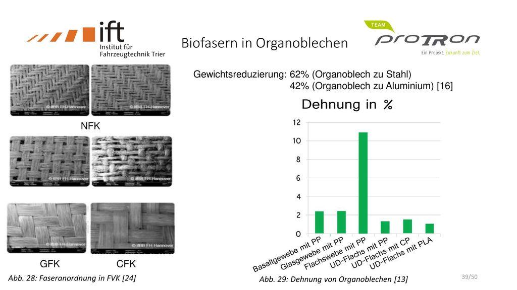Biofasern in Organoblechen