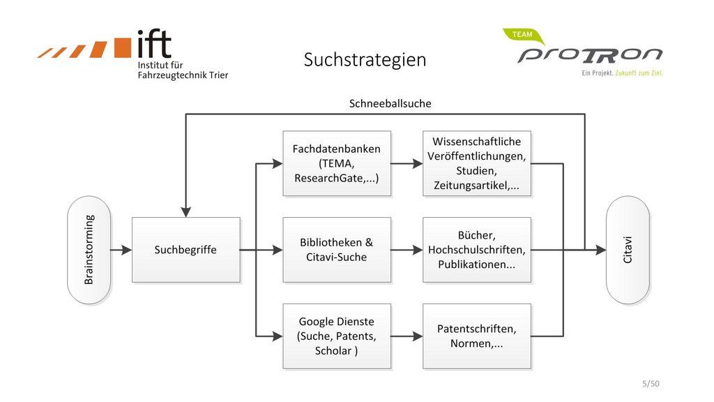 Suchstrategien Researchgate -> Plattform/wiss. Forum