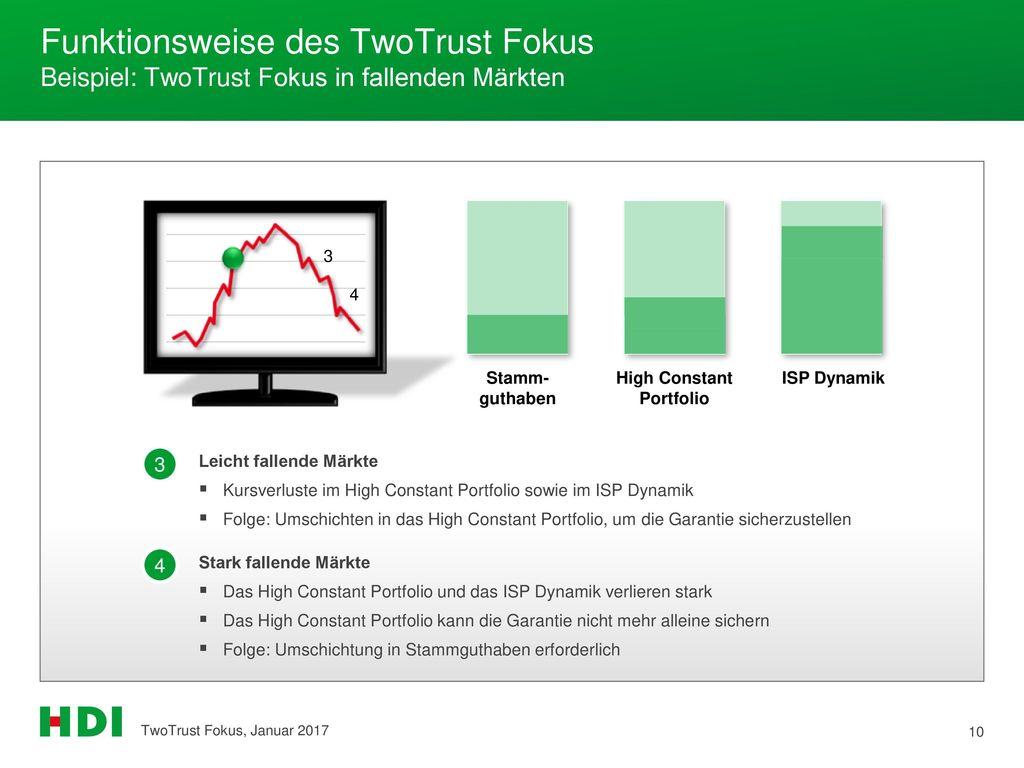 Funktionsweise des TwoTrust Fokus Beispiel: TwoTrust Fokus in fallenden Märkten