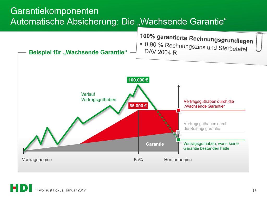 """Garantiekomponenten Automatische Absicherung: Die """"Wachsende Garantie"""
