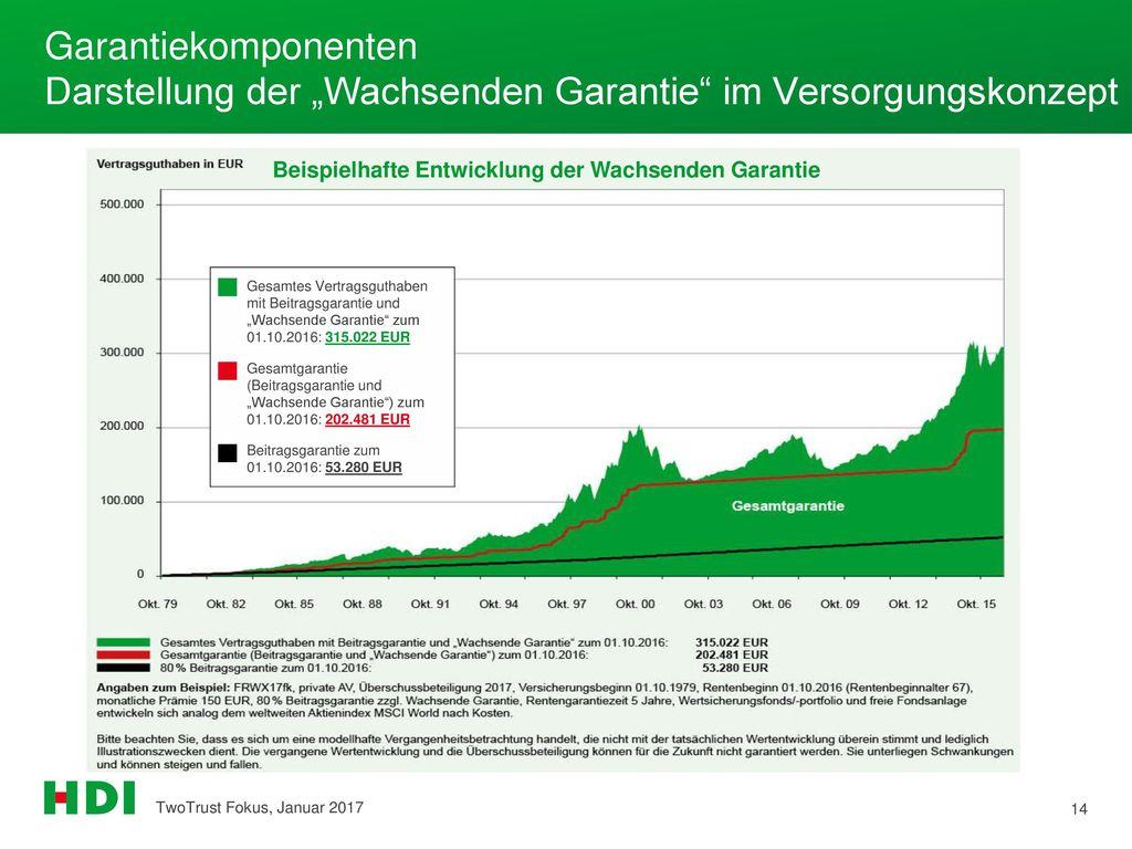 """Garantiekomponenten Darstellung der """"Wachsenden Garantie im Versorgungskonzept"""