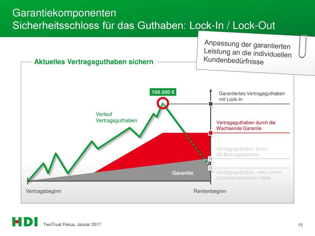 Garantiekomponenten Sicherheitsschloss für das Guthaben: Lock-In / Lock-Out