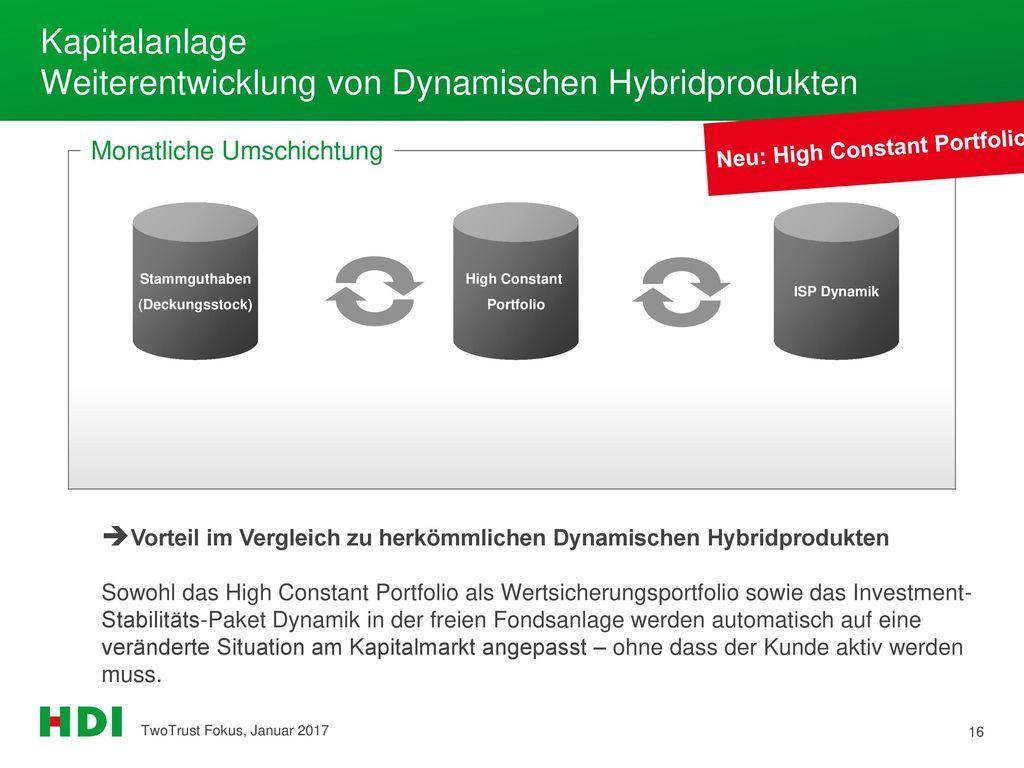 Kapitalanlage Weiterentwicklung von Dynamischen Hybridprodukten