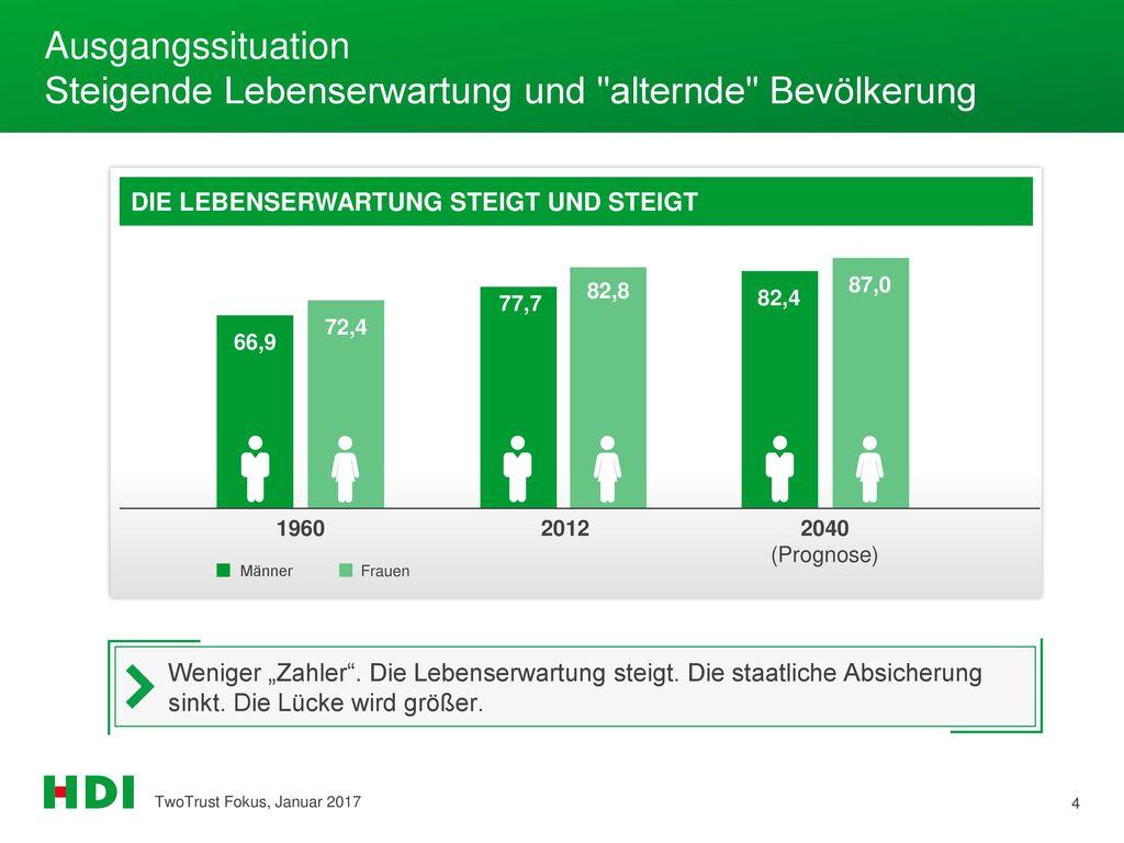 Ausgangssituation Steigende Lebenserwartung und alternde Bevölkerung