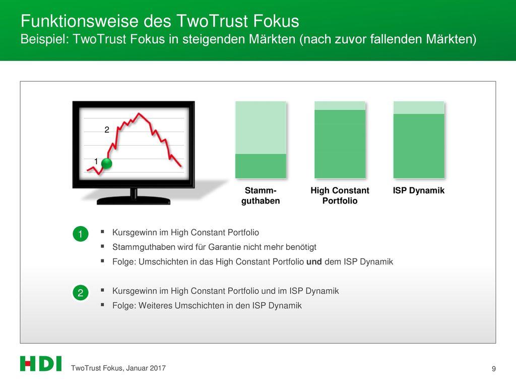Funktionsweise des TwoTrust Fokus Beispiel: TwoTrust Fokus in steigenden Märkten (nach zuvor fallenden Märkten)