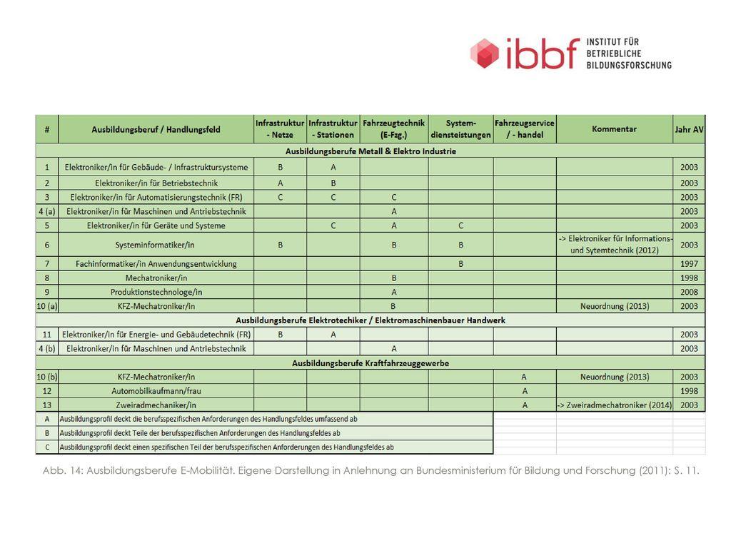 Abb. 14: Ausbildungsberufe E-Mobilität