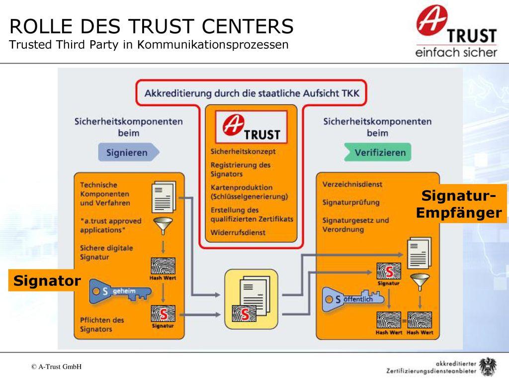 ROLLE DES TRUST CENTERS Trusted Third Party in Kommunikationsprozessen