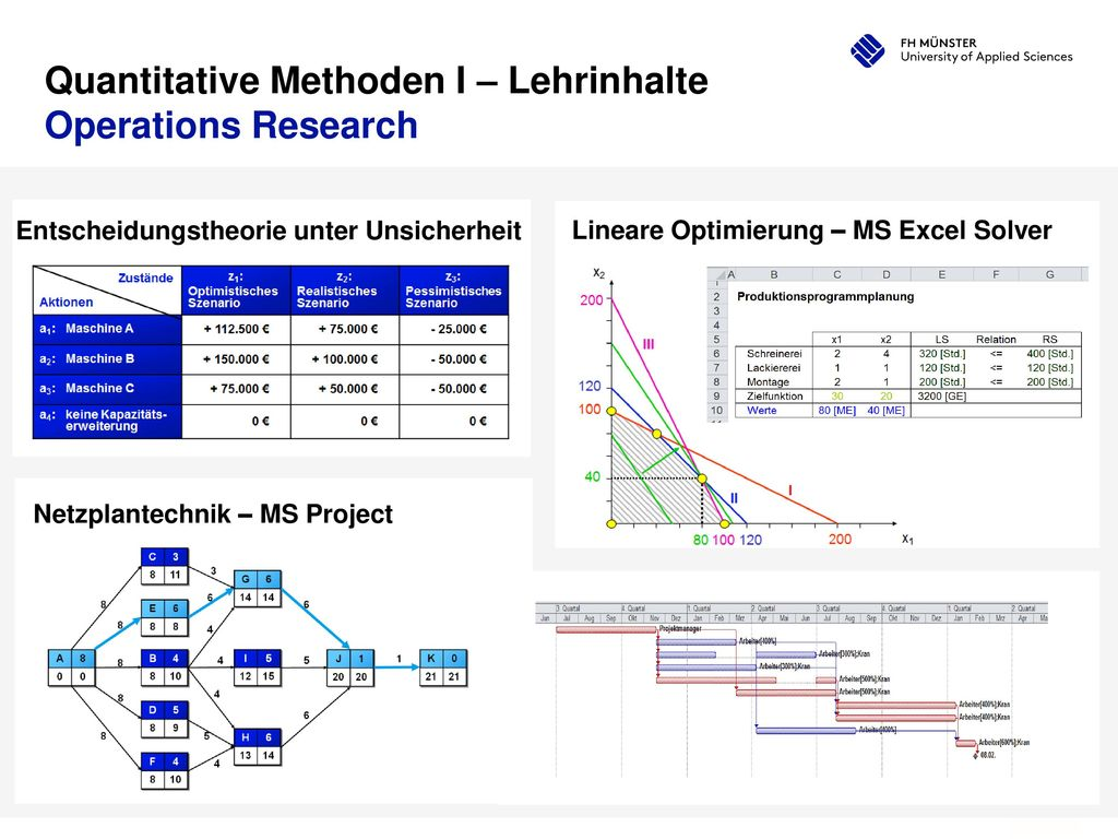 Quantitative Methoden I – Lehrinhalte Operations Research