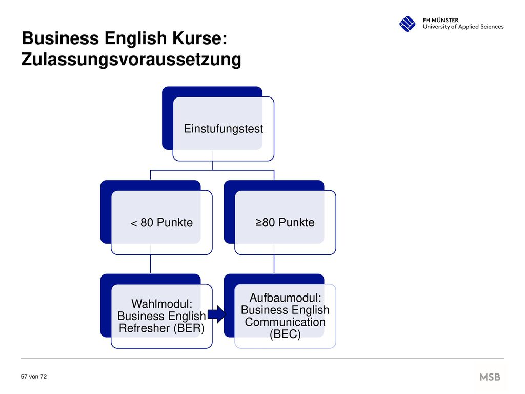 Business English Kurse: Zulassungsvoraussetzung