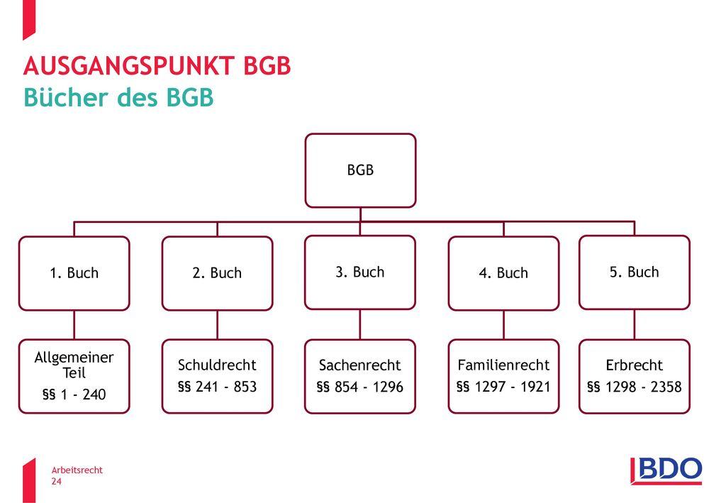 Ausgangspunkt BGB Bücher des BGB BGB 1. Buch Allgemeiner Teil
