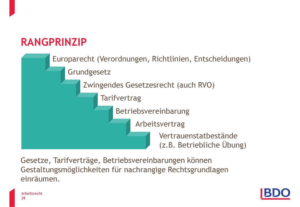 Rangprinzip Europarecht (Verordnungen, Richtlinien, Entscheidungen)