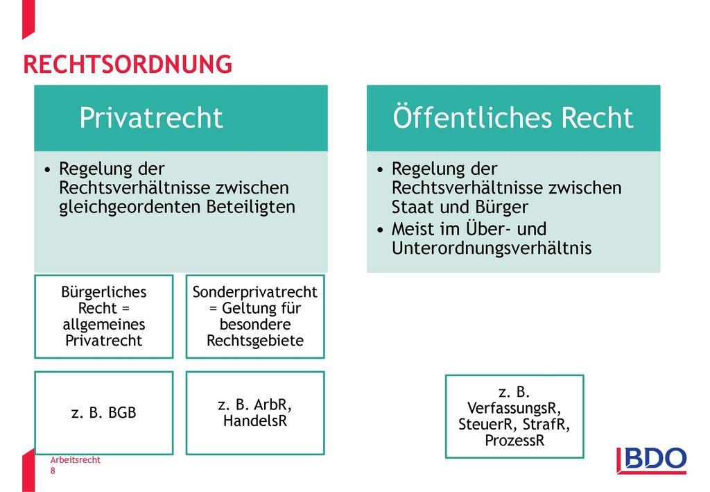 rechtsordnung Privatrecht. Regelung der Rechtsverhältnisse zwischen gleichgeordenten Beteiligten. Öffentliches Recht.