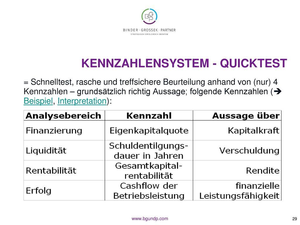 Kennzahlensystem - QUICKTEST