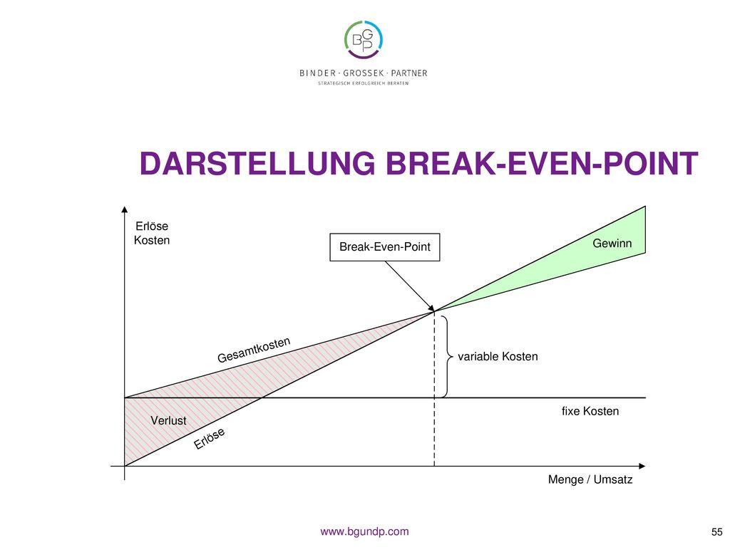 Darstellung Break-Even-Point
