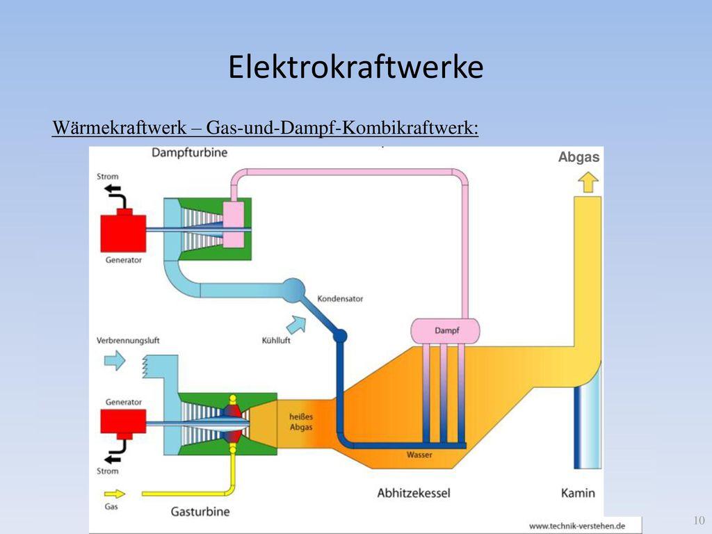 Großzügig Arten Von Kesseln In Wärmekraftwerken Fotos - Elektrische ...
