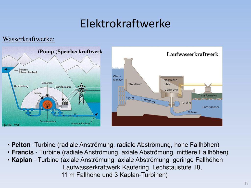 Elektrokraftwerke Wasserkraftwerke: