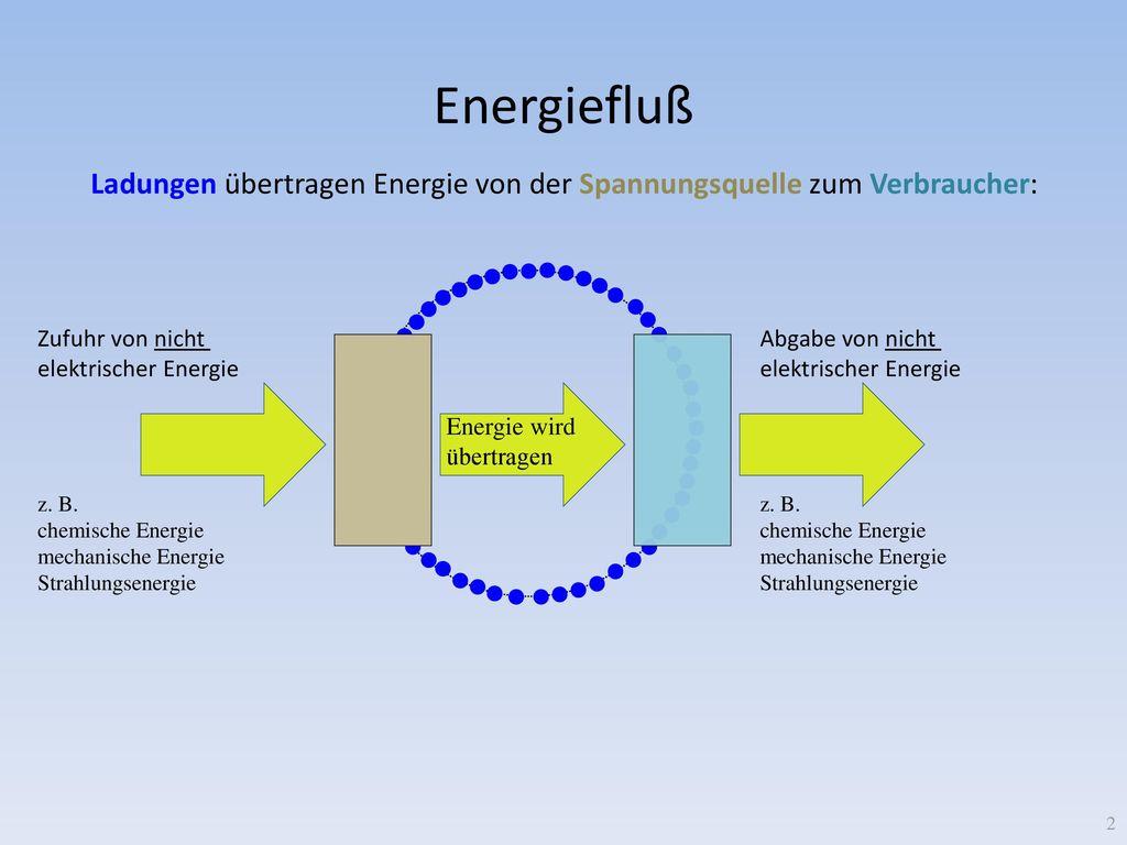 Energiefluß Ladungen übertragen Energie von der Spannungsquelle zum Verbraucher: Zufuhr von nicht.