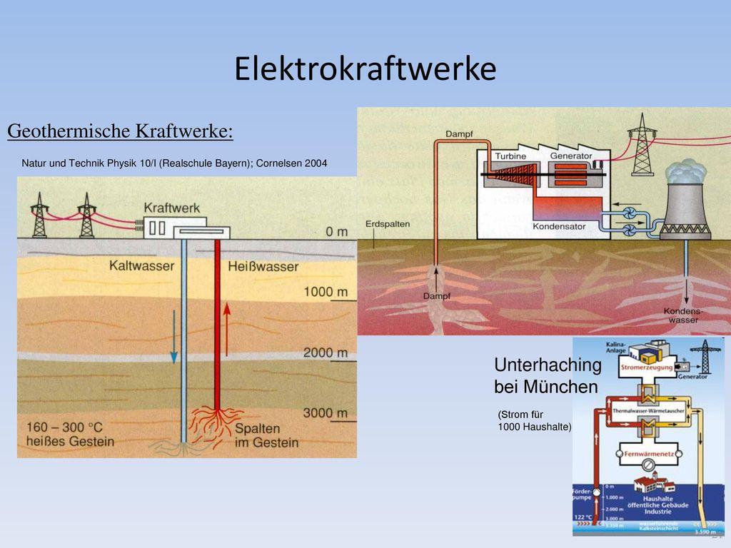 Elektrokraftwerke Geothermische Kraftwerke: Unterhaching bei München