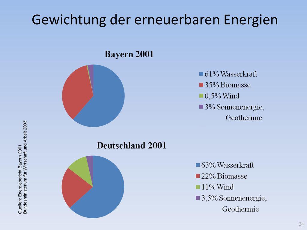 Gewichtung der erneuerbaren Energien