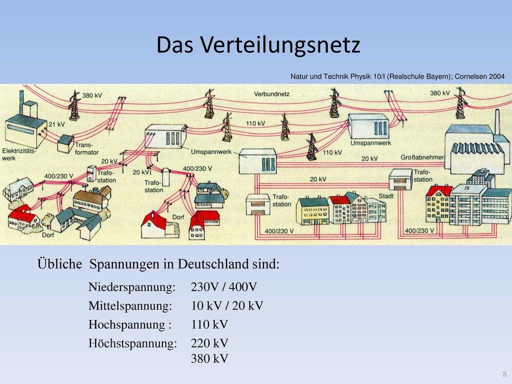 Das Verteilungsnetz Übliche Spannungen in Deutschland sind: